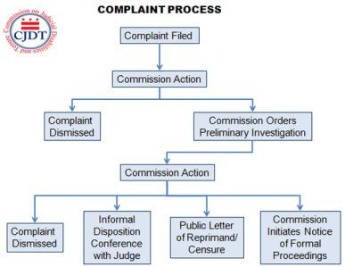 The Complaint Review Process